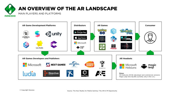 Newzoo:AR在移动设备上的机会远远大于VR