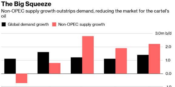 国际能源署称石油供应对沼泽的需求在2020年挤压欧佩克