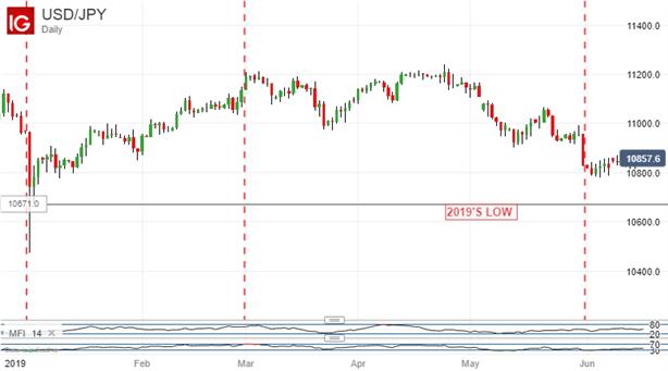 两个巨大的不确定性支持日元 美元兑日元下行趋势可能延续