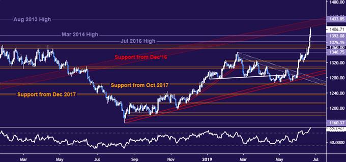 黄金价格飙升至6年高点 但收益可能会稍纵即逝