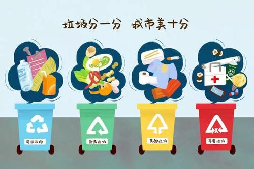 垃圾分类在国内受到前所未有的关注