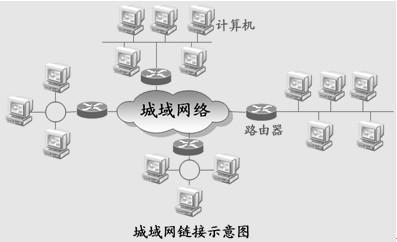 Netsam利用ADVA技术提升城域网容量