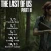 最后生还者2开售3天内卖出400万份创下新的PS4第一方游戏开售纪录
