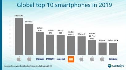 三星的中游是2019年最畅销的Android智能手机