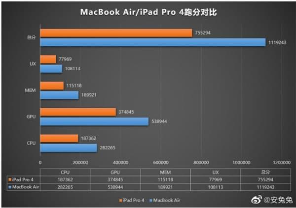 MacBookAir安兔兔跑分多少