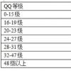 qq最多加多少好友,有具体数字吗
