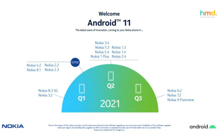 这是诺基亚手机将收到Android 11更新的时间